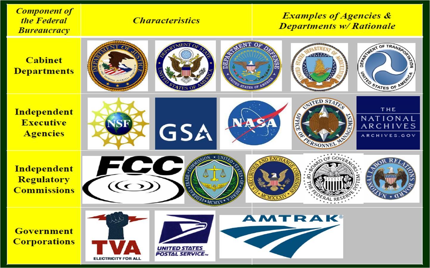 Federal Bureaucracy   My Storybook