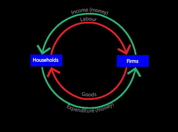 Circular Flow Of Economic Activity Ukrandiffusion