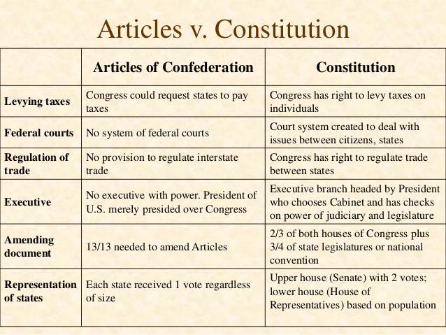 differences between articles confederation constitution essay Articles of confederation vs constitution this essay articles of confederation vs constitution and other 64,000+ term papers,  new document needed to be written legislation, the sovereignty of states, and the executive branch were all major differences between the two documents.