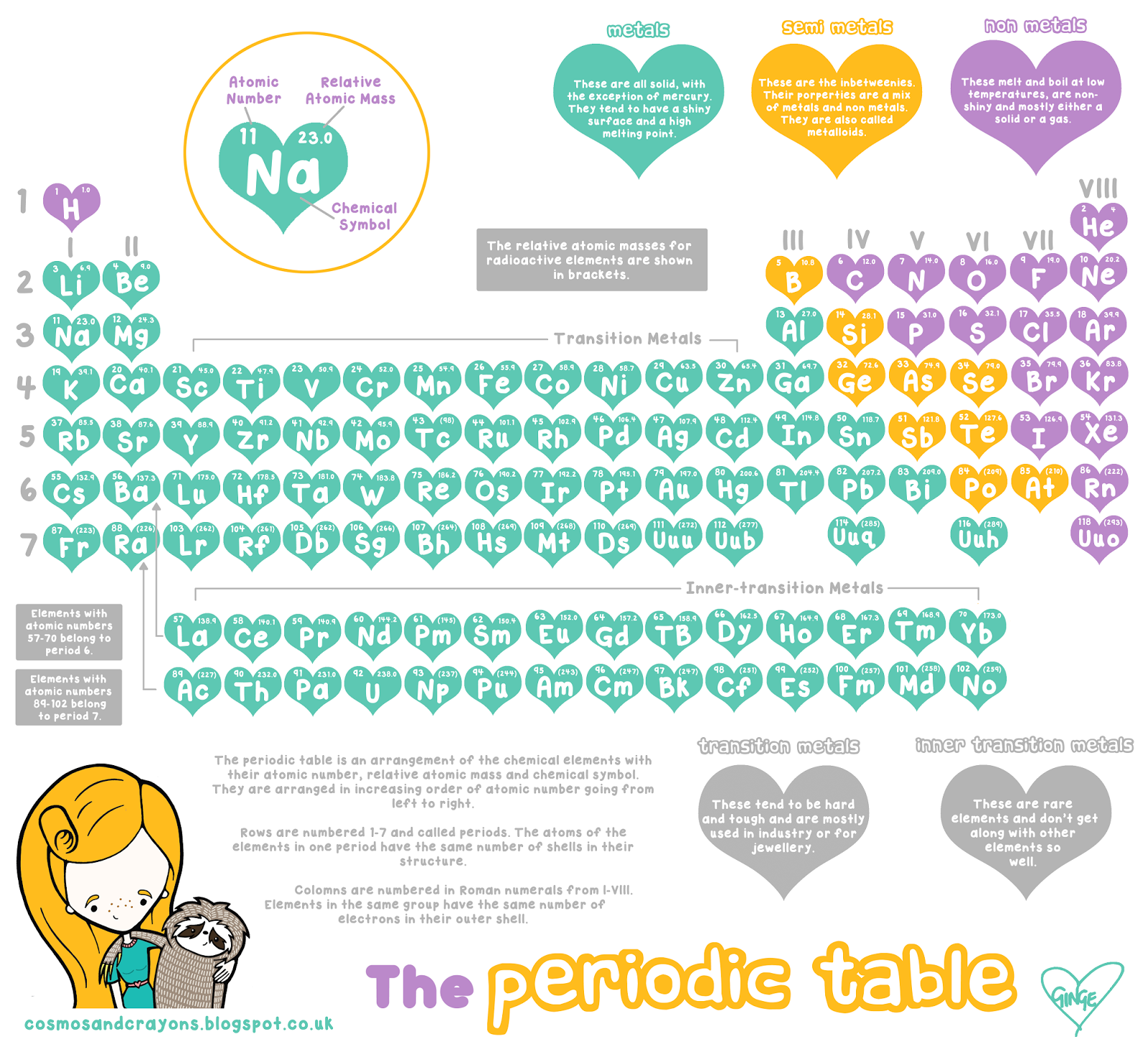 The Periodic Table Way My Storybook