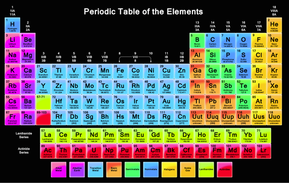 Periodic Table And Elements Byjordan Whitehead My Storybook