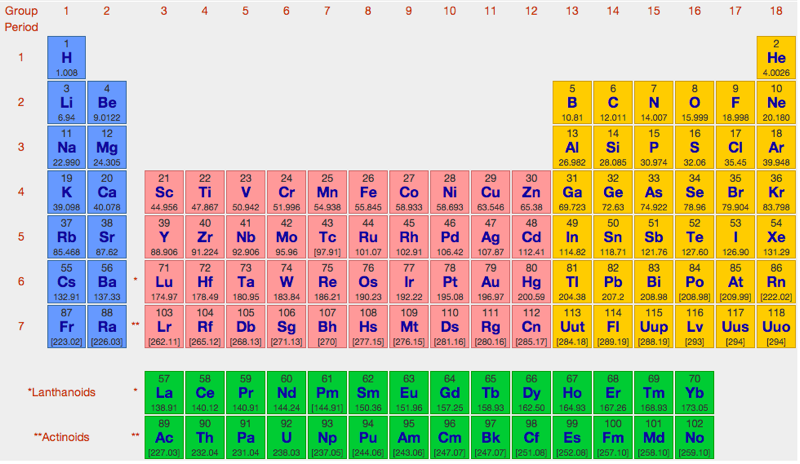 Periodic table allignment my storybook urtaz Choice Image